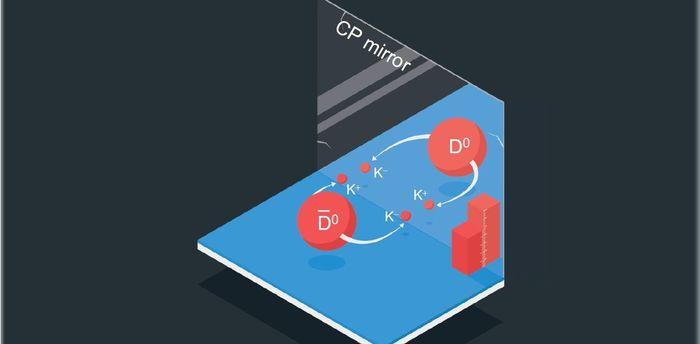 Еще один шаг к Новой физике: в экспериментах на БАК открыт эффект СР-нарушения в распадах очарованных мезонов Физика, Бак, Вещество, Антивещество, Слабые взаимодействия, Элементарная частица, Длиннопост