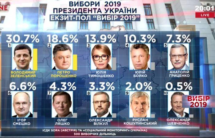 Экзитпол на момент завершения (20:00) выборов президента Украины