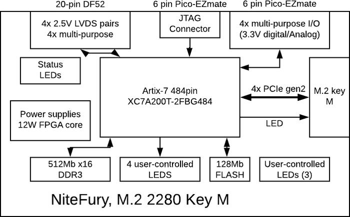 NiteFury — плата в формате M.2 Nitefury, Rhs Research LLC, Arm