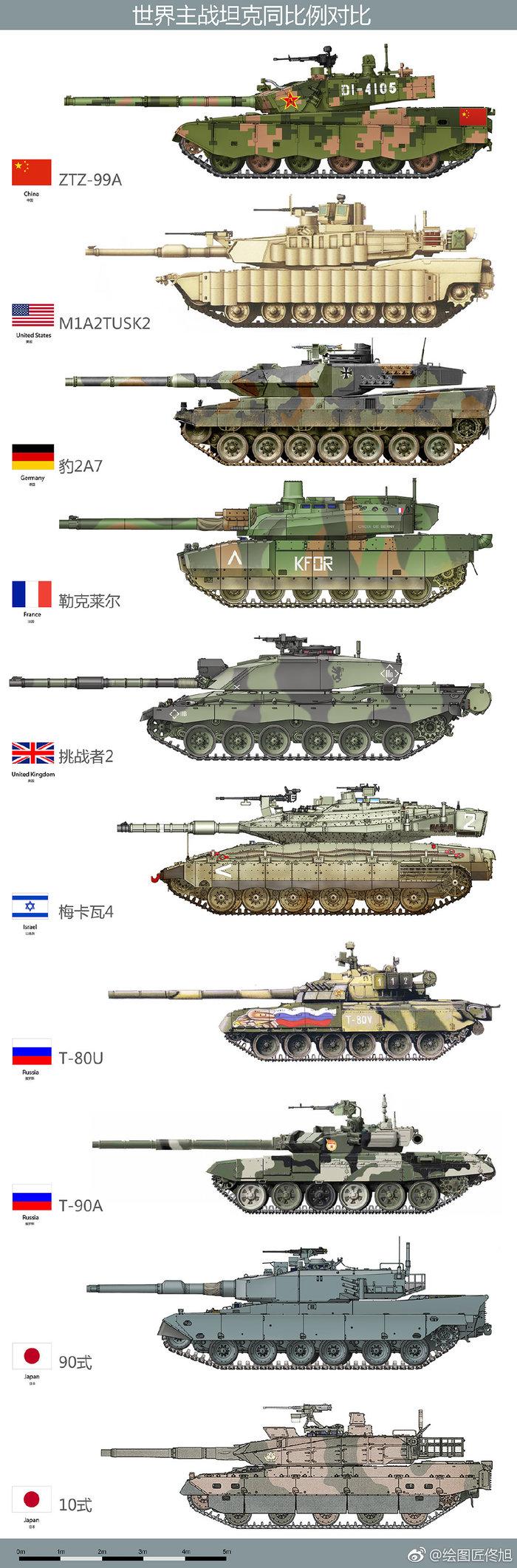 Китайский танк Тип 99А и основные боевые танки мира Танки, Сравнение, Длиннопост