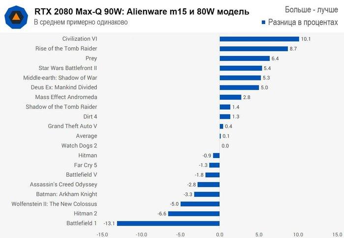 Ноутбук Alienware m15 с RTX. Шелдон не доволен! Alienware m15, Ноутбук, Сравнение ноутбуков, Alienware, Rtx 2080 Max-Q, Компьютерное железо, Гифка, Длиннопост