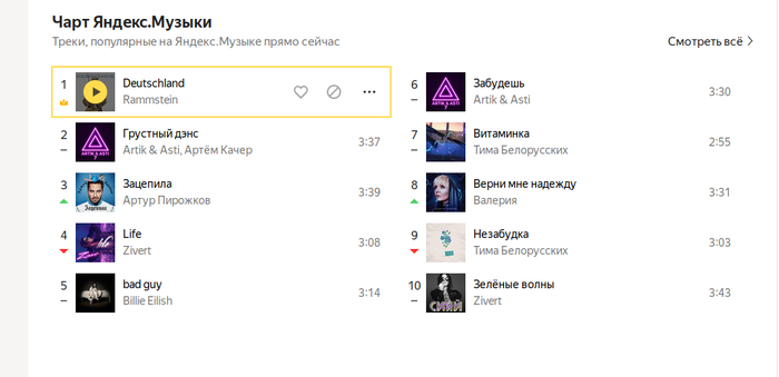 Чарт яндекс музыки сейчас. Rammstein хорошо хайпанули. Rammstein, Yandexmusic, Чарт, Неожиданность