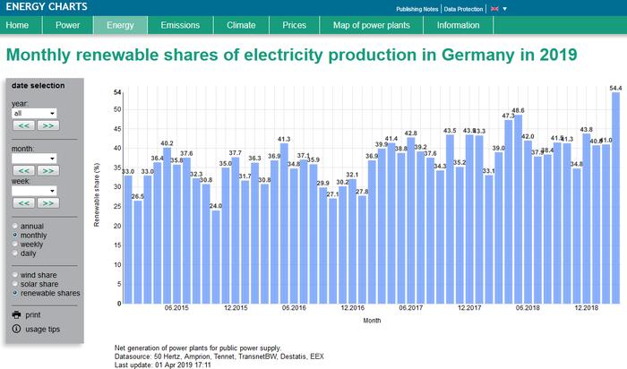 1 ГВт солнечных электростанций за два месяца. Электричество, Германия, Новости, Солнечная энергия, Статистика, Технологии, Экология, Деньги