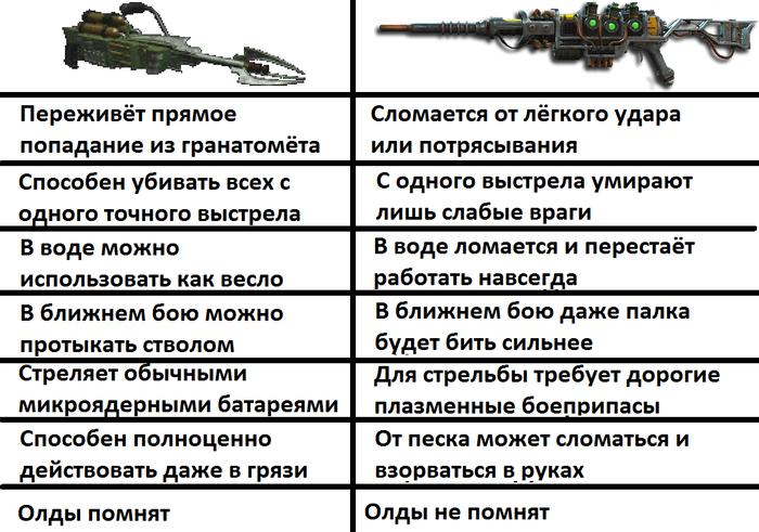 Сравнение плазменных винтовок