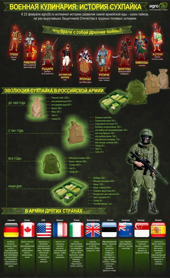 Статистический дайджест #12 Статистика, Инфографика, Призыв, Военкомат, Армия, Цыгане, Длиннопост