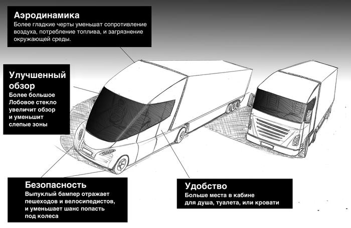 В Европу придут фуры американского типа Фура, Европа, Дальнобойщики, Грузоперевозки, Грузовик, Расход топлива, Безопасность