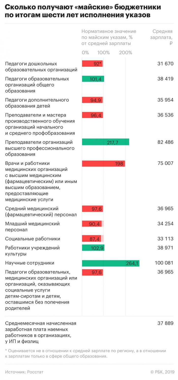 Зарплаты бюджетников достигли целей из майских указов лишь в 16 регионах Новости, Россия, Зарплата, Бюджетники, Длиннопост