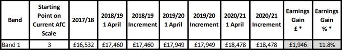 Зарплаты мед-персонала в Великобритании. Зарплата, Великобритания, Медицина, Врачи, Длиннопост, Мышканакартинке