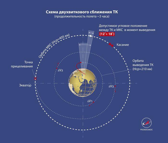 Смысл сверхбыстрых космических запусков. Космос, МКС, Прогресс, Ракета союз, Россия, Технический прогресс