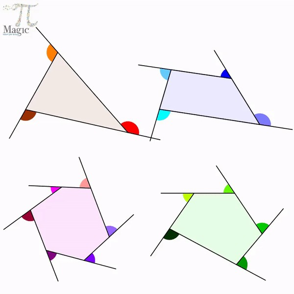 Наглядный пример того, что сумма внешних углов любого выпуклого многоугольника равна 360 градусам