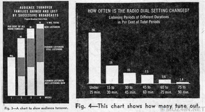 Странная машина, которая измеряла количество радио-аудитории в 30-х и 40-х годах