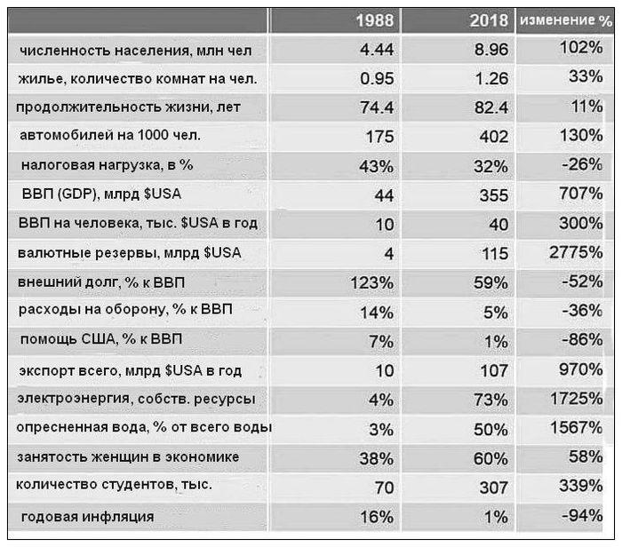 Израиль 1988-2018 Израиль, Экономика, Статистика