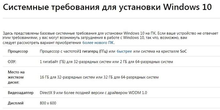 Windows 10 — минимум 32 ГБ дискового пространства. Аппетиты растут Windows, Microsoft, Windows 10