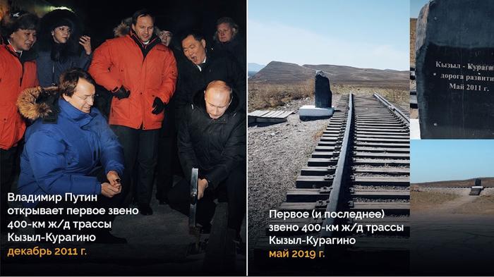 Железнодорожная линия Курагино — Кызыл Железная Дорога, Долгострой, Путин