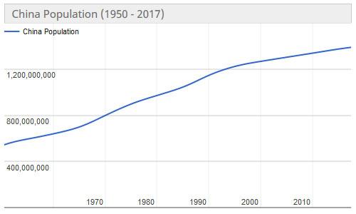 Как улучшить демографию?... Демография, Велосипед, Машина, Безумие