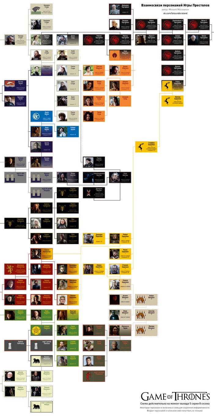 Кто кому кем приходится в Игре Престолов Игра престолов, Персонажи, Спойлер, Старки, Таргариены, Ланнистеры, Грейджои, Баратеноны