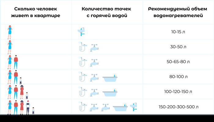 Как выбрать нормальный водонагреватель. Инструкция для тех, кто не любит мыться с тазиком Длиннопост