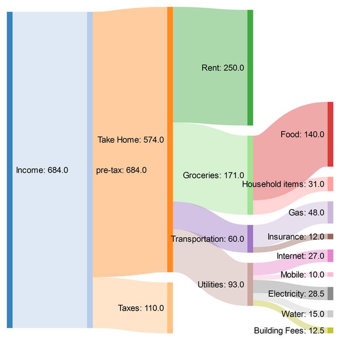 Жизнь на 49 тысяч рублей в Афинах (Греция, Евросоюз) Греция, Евросоюз, Финансы, Бюджет