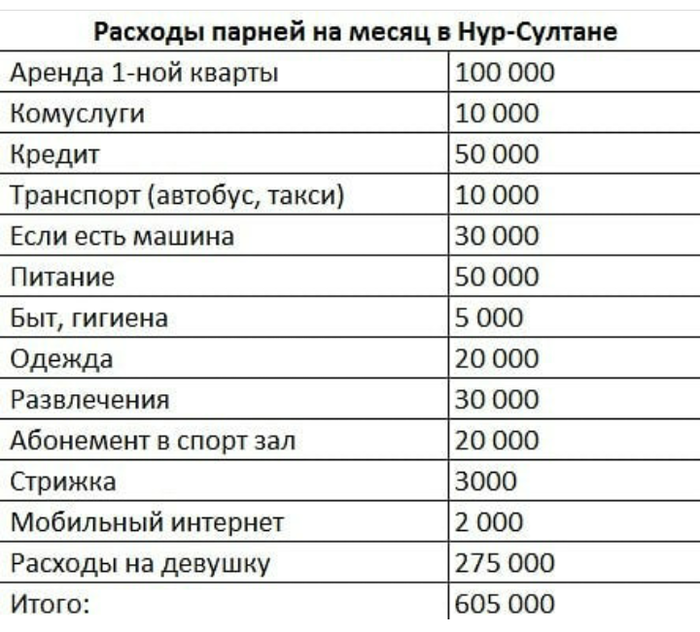 Расходы парня в Астане на месяц Астана, Бюджет, Парни, Инстаграммеры, Юмор