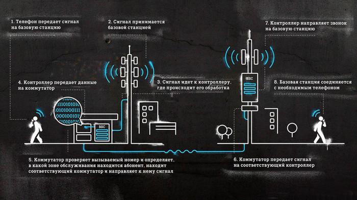 Как работает сотовая связь. Сотовая связь, Технологии, Телефон, Vipman84, Длиннопост