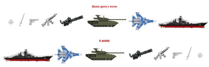Оружие в аниме