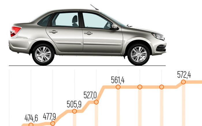 Как дорожала Lada Granta Авто, Автопром, Лада, Лада гранта, Цены