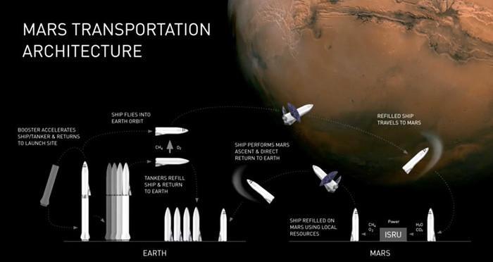 SpaceX приступает к решению сложнейших проблем на пути к Марсу Перевод, Технологии, Космонавтика, Будущее, Футурология, Spacex, Илон Маск, Длиннопост