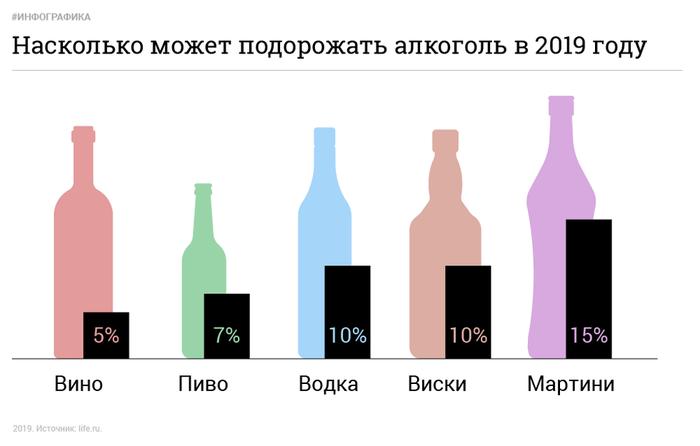Водка потеряла былую популярность уроссиян Общество, Россия, Алкоголь, Водка, Популярность, Rambler News Service, Росалкогольрегулирование, Рост цен