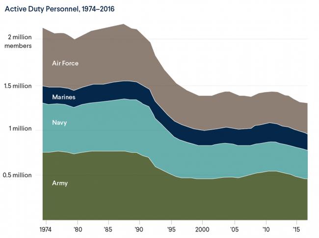 Просто инфографика по ВС США США, Армия, Статистика, Феминизм, Негр, Латиноамериканцы, Женщина, Мужчина, Длиннопост
