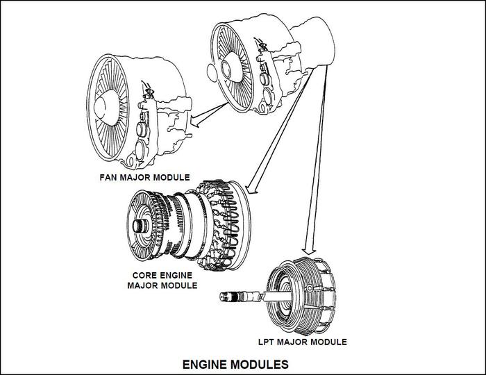 Двигательное Авиация, Боинг, Реактивный двигатель, Самолет, Техника, Длиннопост