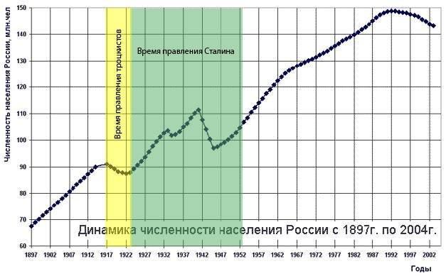 Надо судить Сталина, за то, что сделал страну великой Сталин, История, СССР, Суд, Длиннопост, Политика
