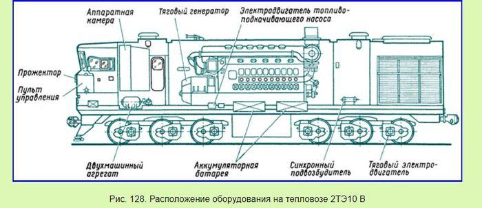 Основные типы электрических передач тепловозов. Железная Дорога, Тепловоз, Длиннопост