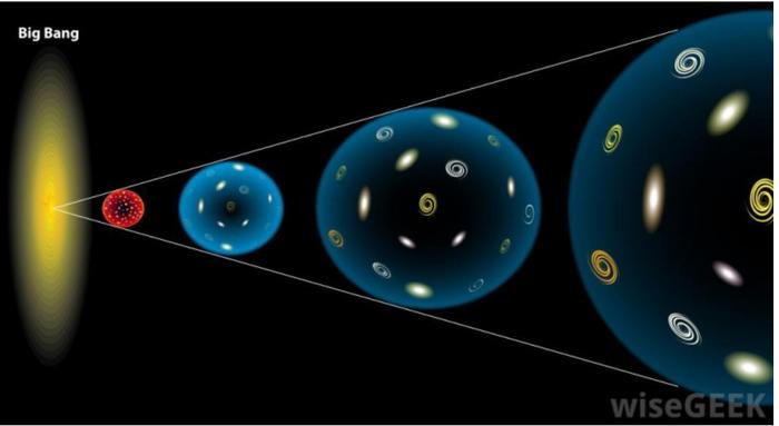 Как получилось, что размер Вселенной больше её возраста? Вселенная, Космос, Неизведанное, Телескоп Хаббл, Длиннопост