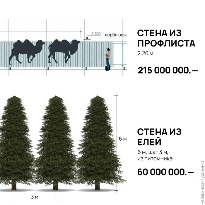 Благоустройство по-челябински Челябинск, Благоустройство, Челябинский урбанист