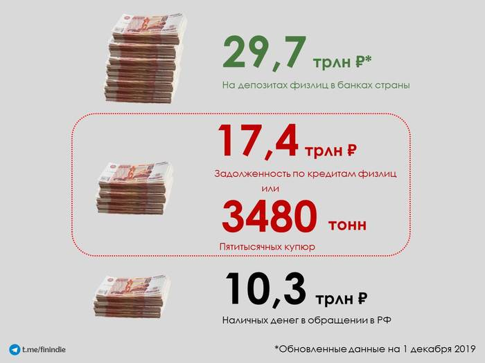 Кредиты и зарплаты россиян Россия, Зарплата, Кредит, Статистика, Карты, Деньги, Банк, Экономика, Длиннопост