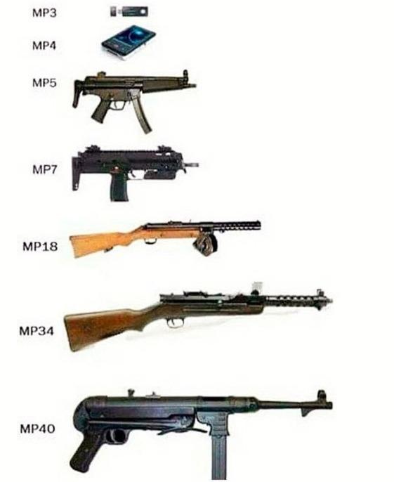 Всё об MP