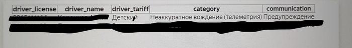 Телеметрия от Яндекс-такси...