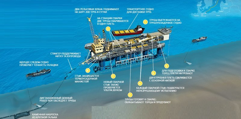 As in the Baltic Sea are laying pipes for