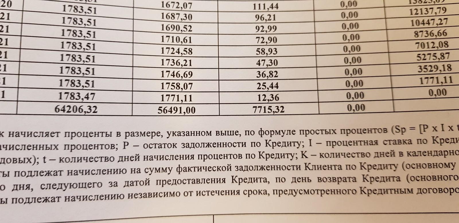 можно ли взять рассрочку в 18 лет без работы в связном 1 января 2020 года павел витальевич взял в банке 1 млн рублей в кредит схема