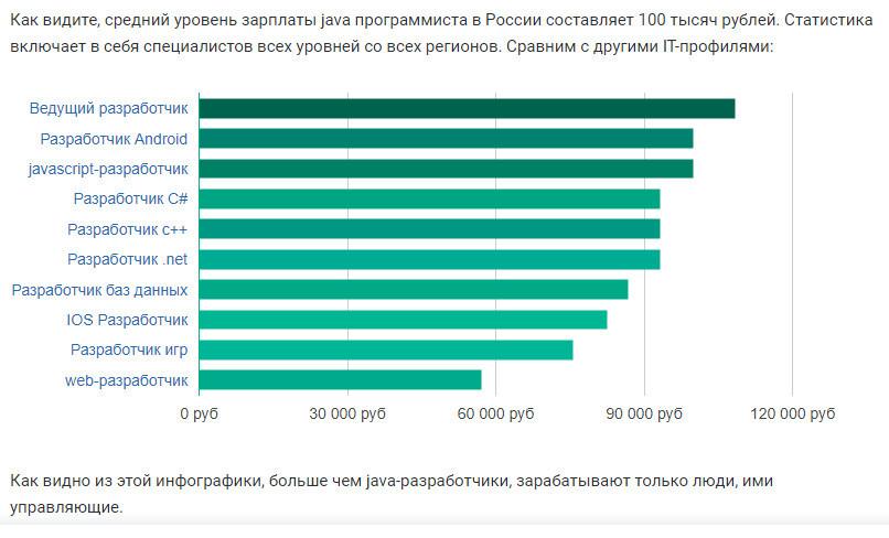 сколько зарабатывают программисты в украине