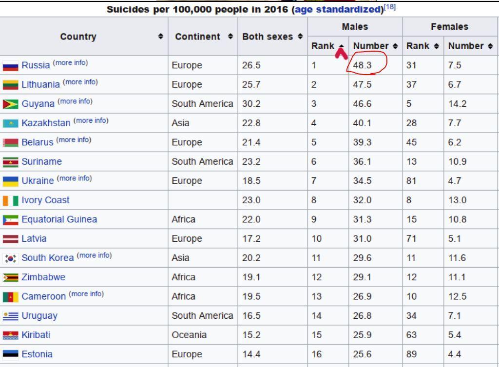 какая страна занимает 1 место по суициду хом кредит остаток по кредиту